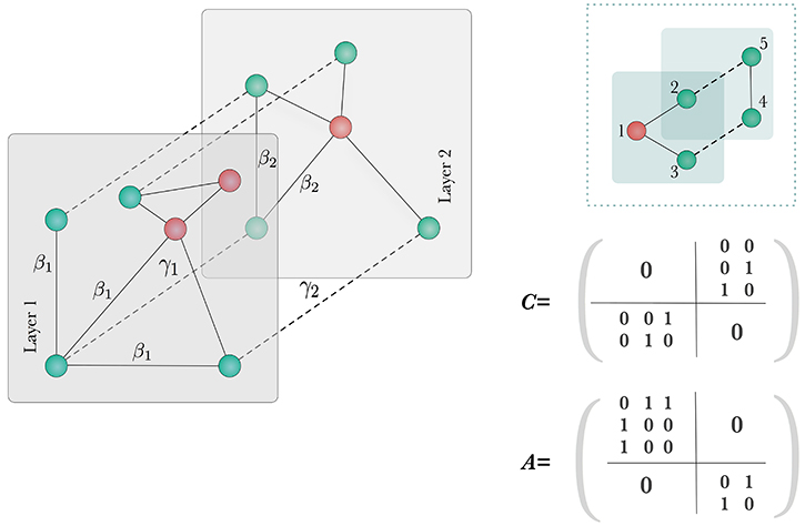 Contact-based Social Contagion in Multiplex Networks