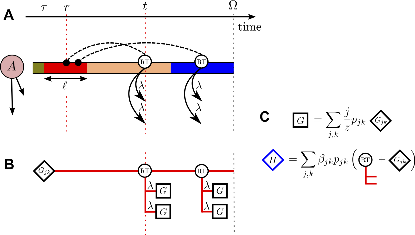 Modeling the effects of network structure, competition and memory time on social spreading phenomena