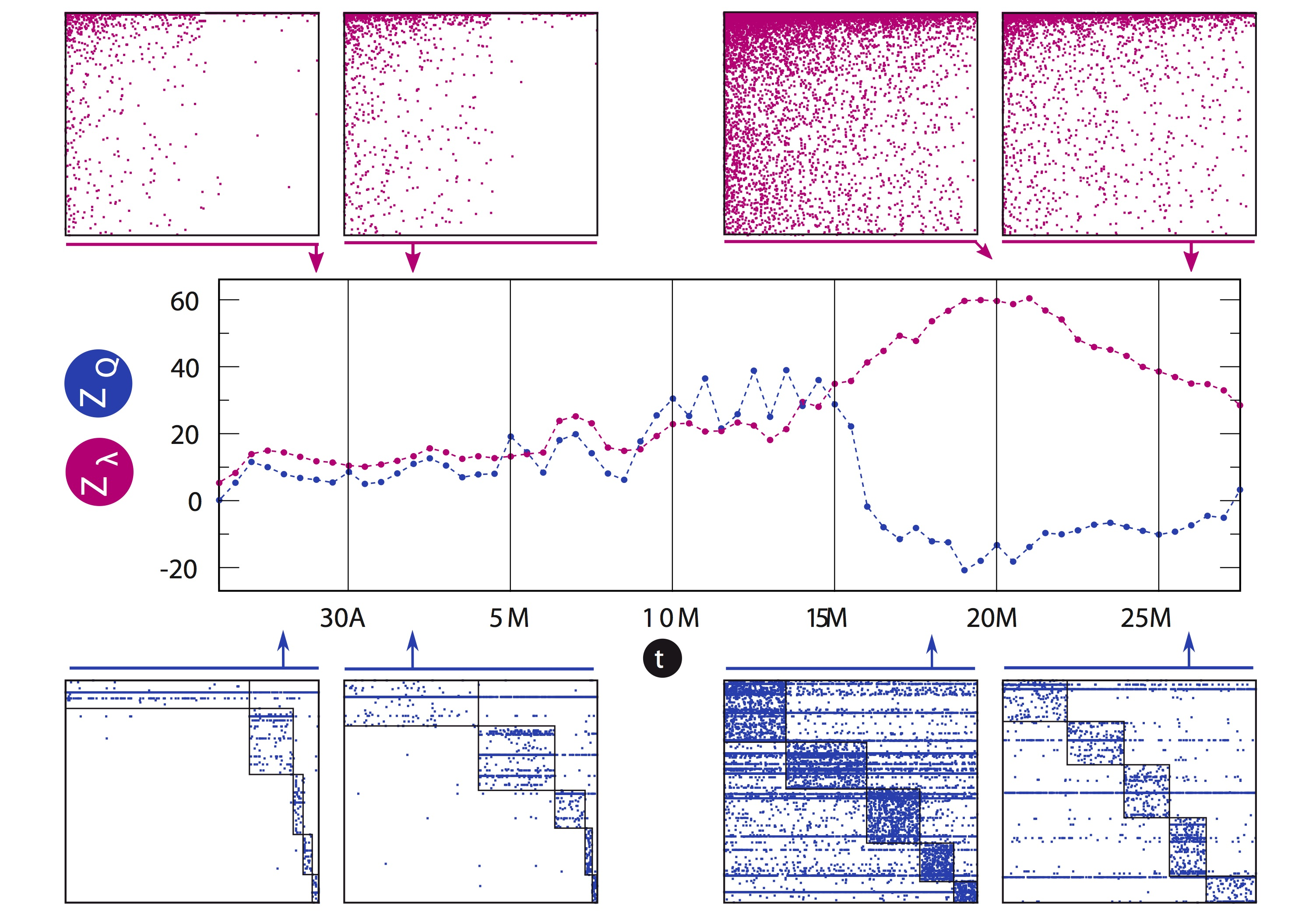 Emergence of consensus as a modular-to-nested transition in communication dynamics